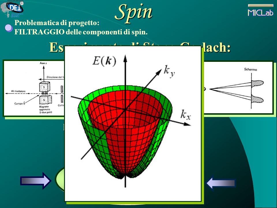 Spin Esperimento di Stern-Gerlach: prova sperimentale del fenomeno di