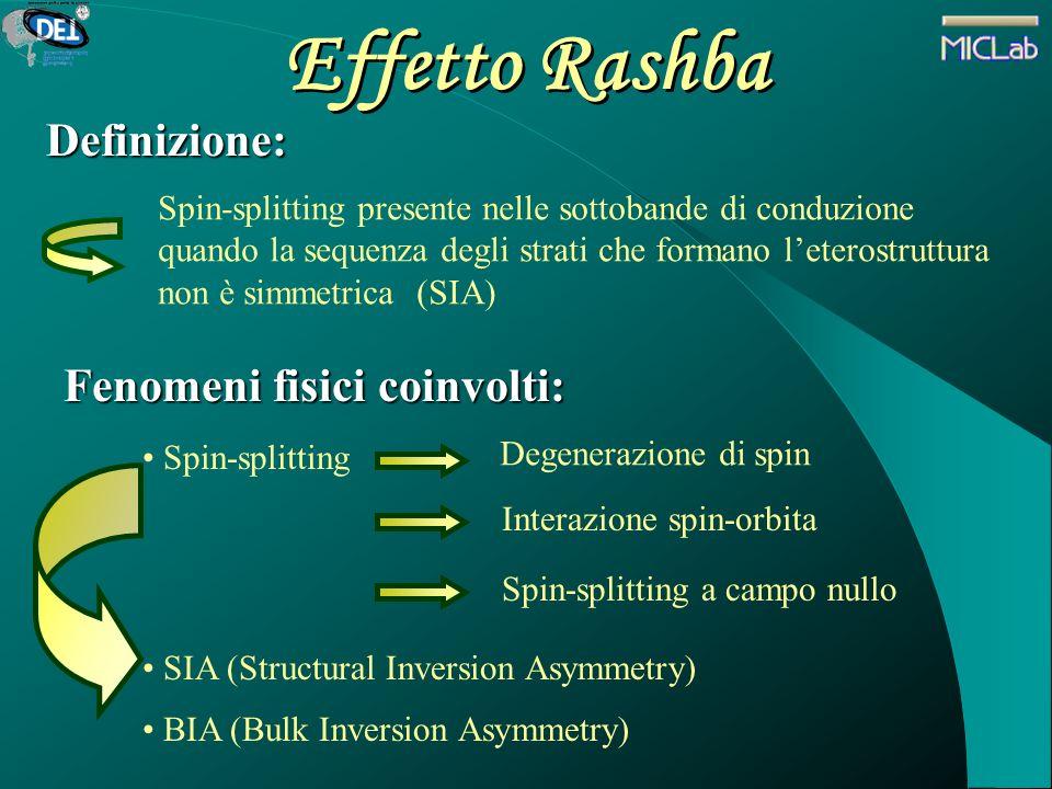 Effetto Rashba Definizione: Fenomeni fisici coinvolti: