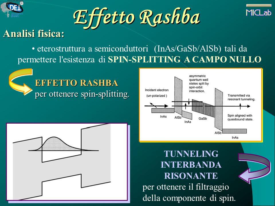 Effetto Rashba Analisi fisica: