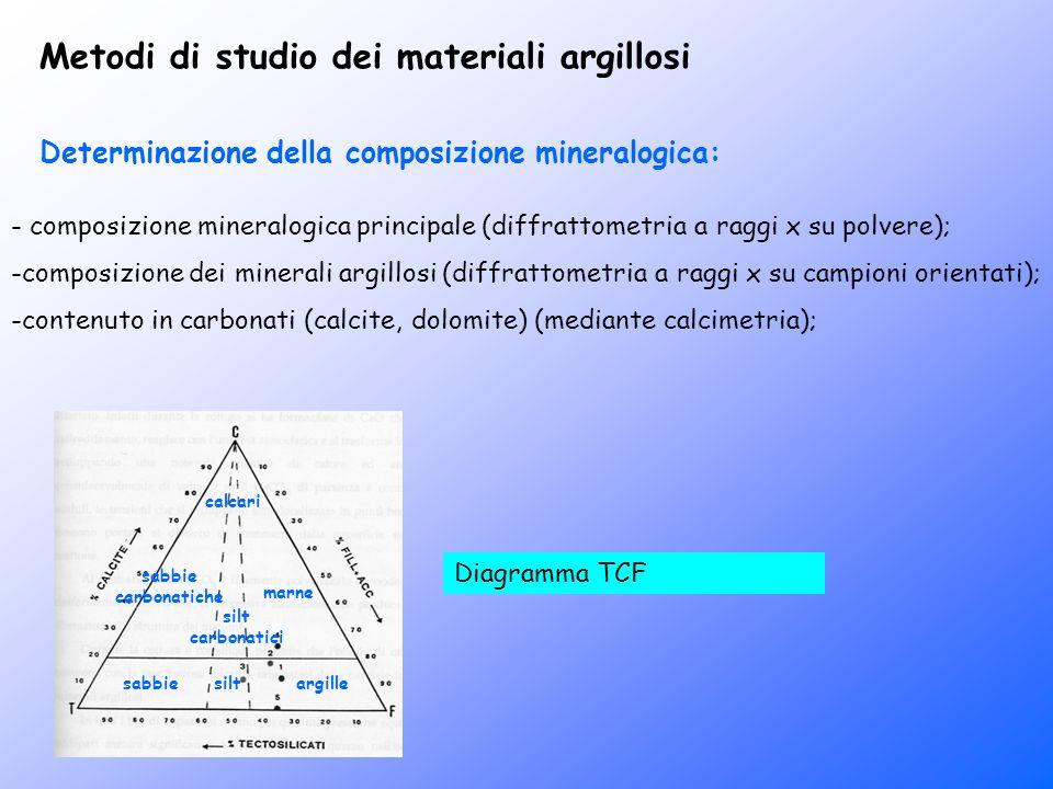 Determinazione della composizione mineralogica: