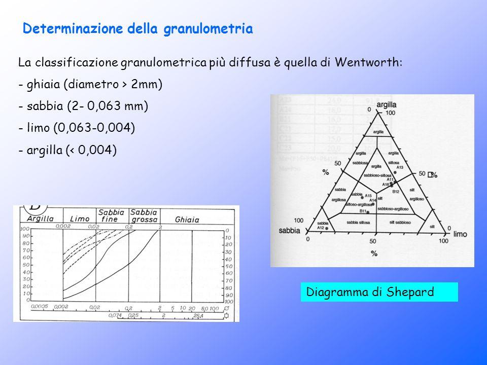 Determinazione della granulometria