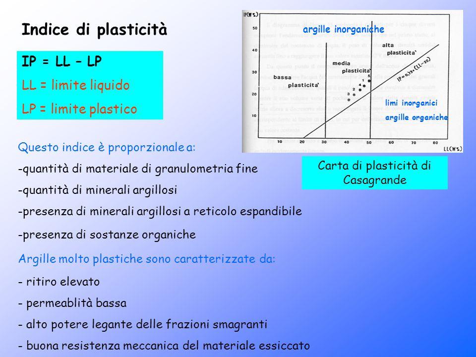 Indice di plasticità IP = LL – LP LL = limite liquido