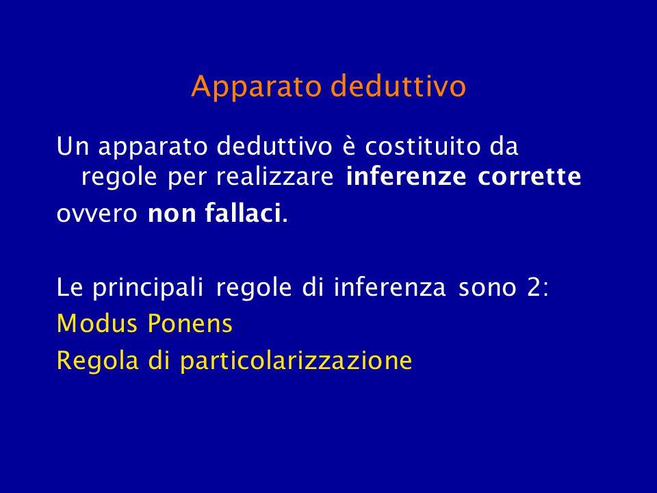 Apparato deduttivo Un apparato deduttivo è costituito da regole per realizzare inferenze corrette. ovvero non fallaci.