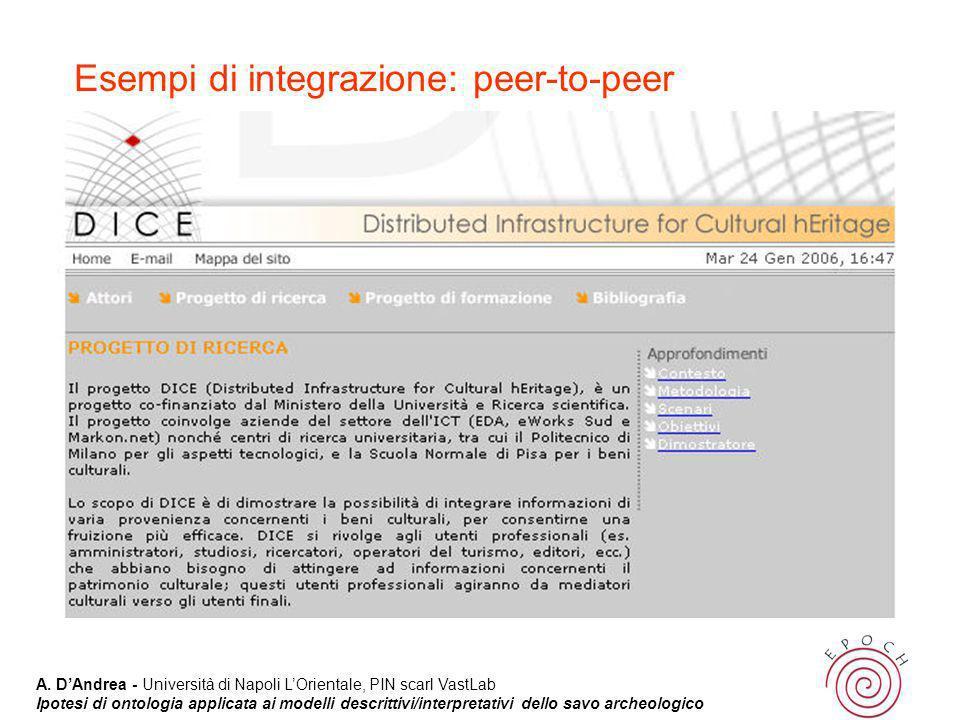 Esempi di integrazione: peer-to-peer