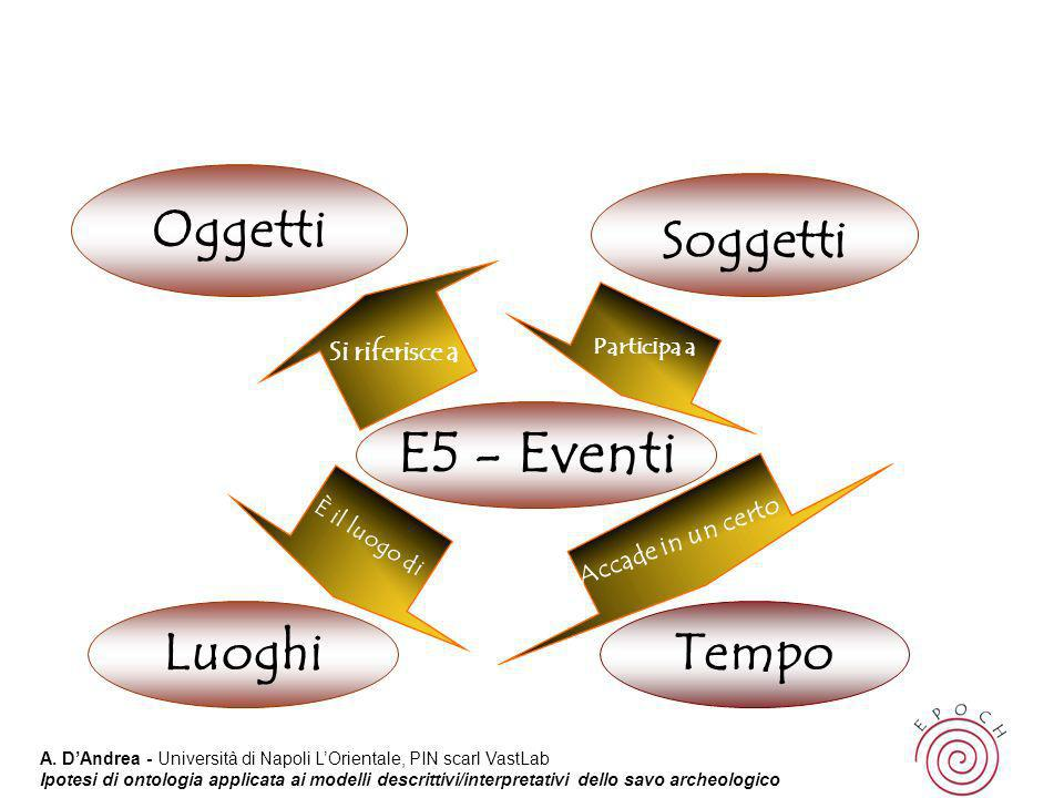 E5 - Eventi Oggetti Soggetti Luoghi Tempo Si riferisce a