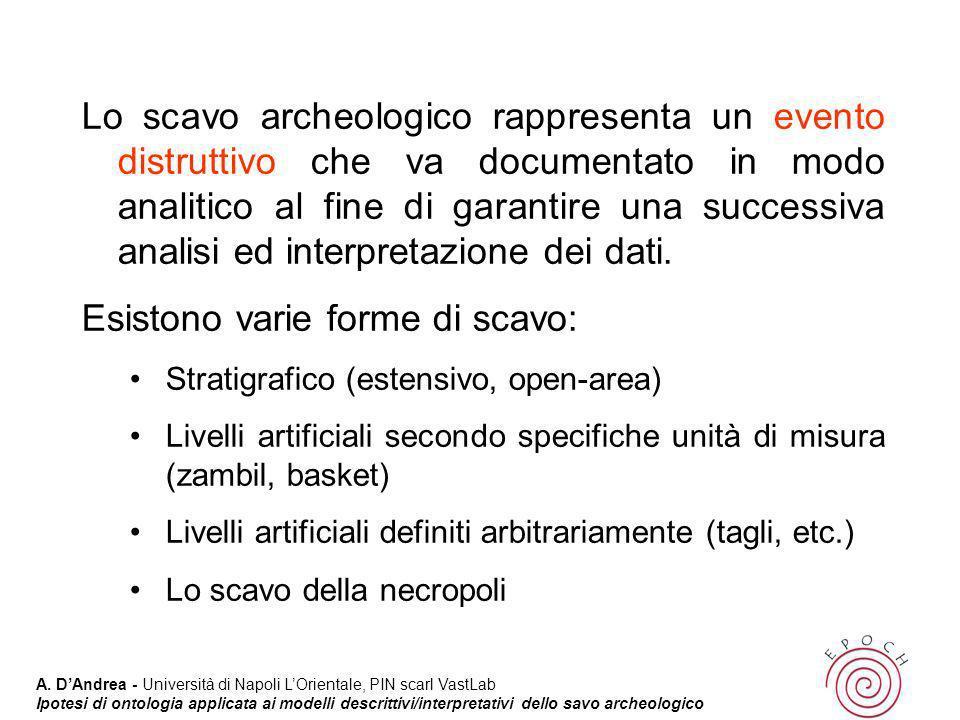 Esistono varie forme di scavo: