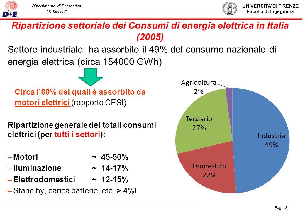 Ripartizione settoriale dei Consumi di energia elettrica in Italia (2005)