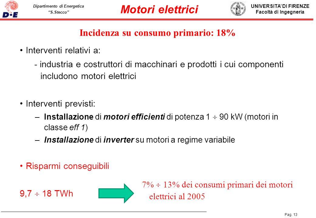 Motori elettrici Incidenza su consumo primario: 18%
