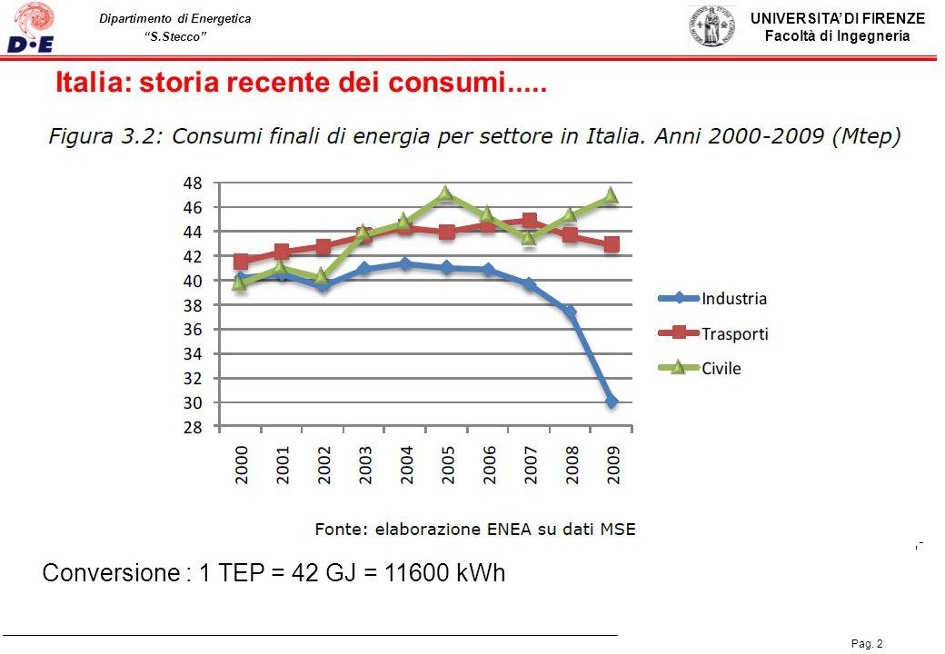 Italia: storia recente dei consumi.....