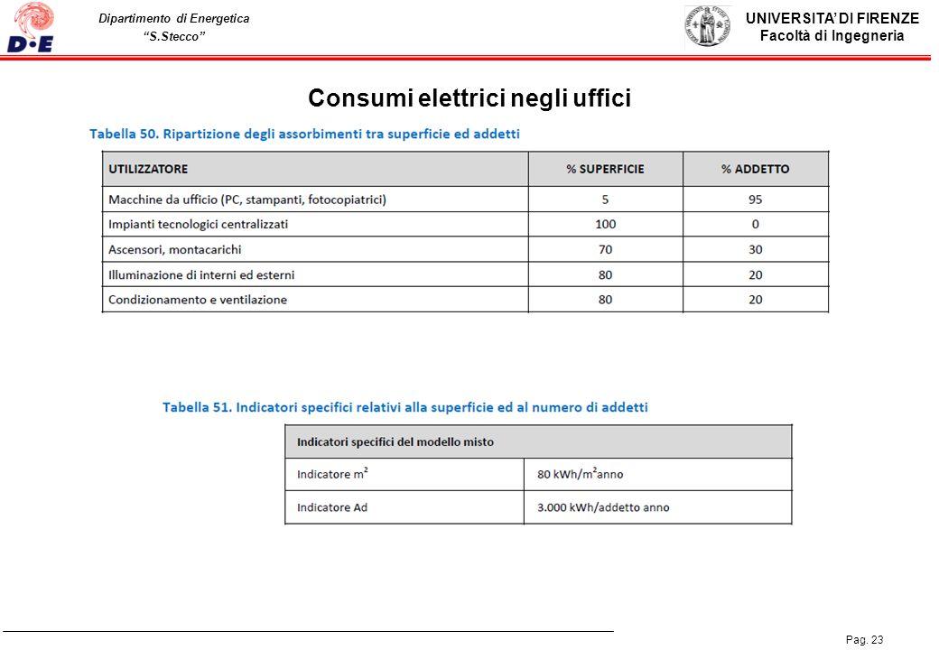 Consumi elettrici negli uffici