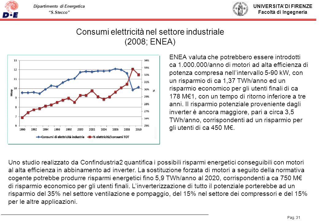 Consumi elettricità nel settore industriale (2008; ENEA)