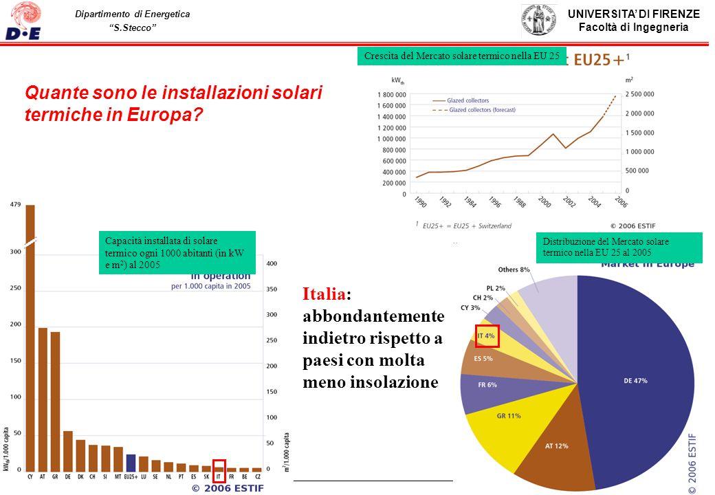 Quante sono le installazioni solari termiche in Europa