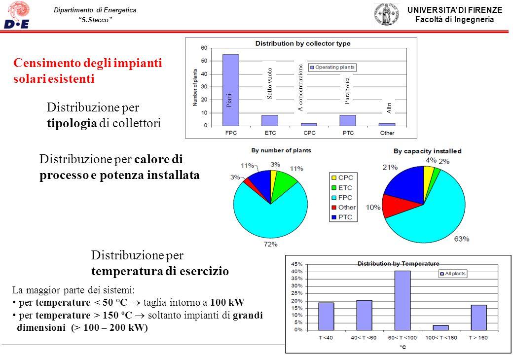 Censimento degli impianti solari esistenti