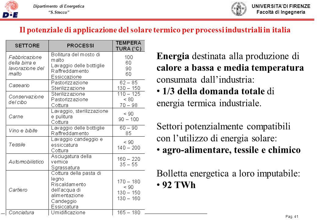 1/3 della domanda totale di energia termica industriale.