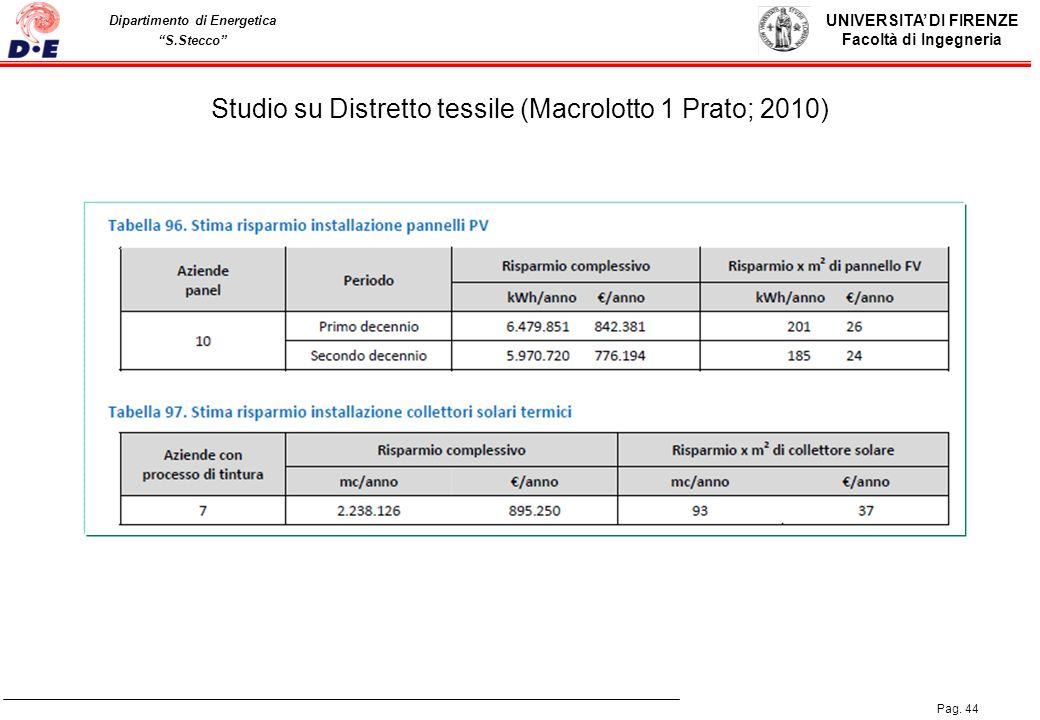 Studio su Distretto tessile (Macrolotto 1 Prato; 2010)