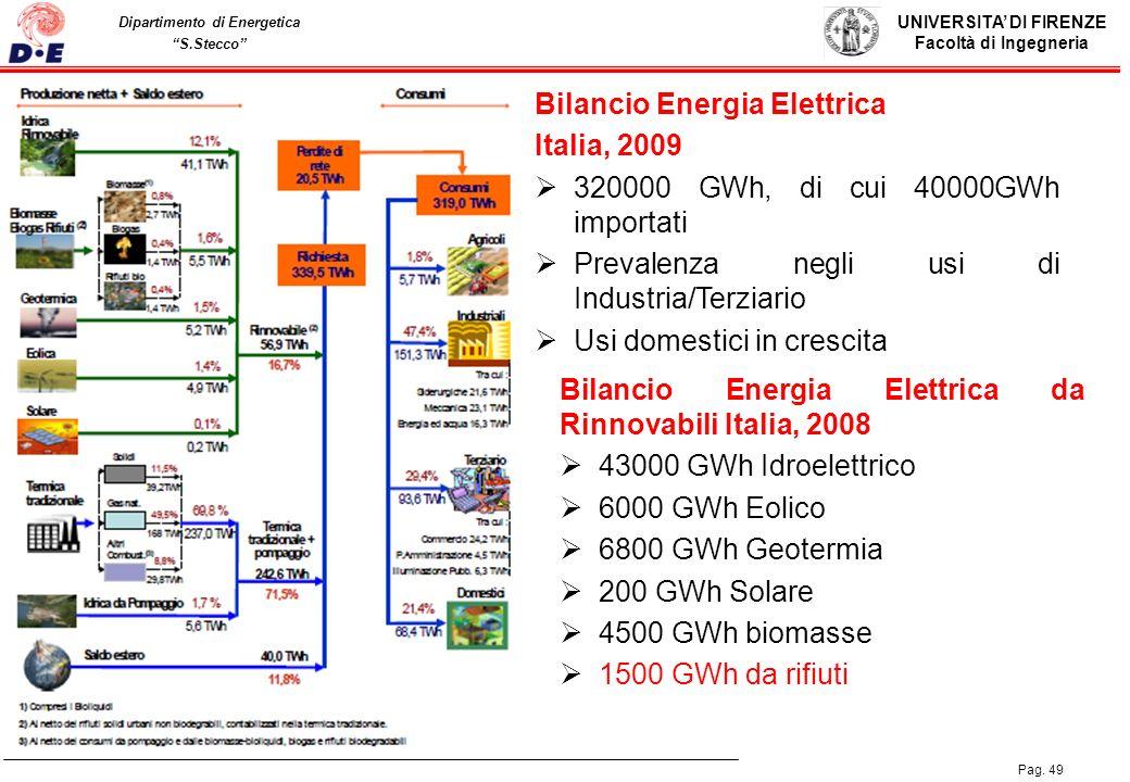 Bilancio Energia Elettrica