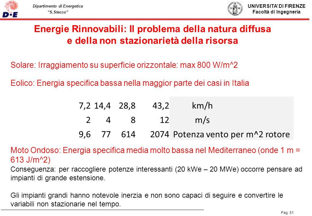 Energie Rinnovabili: Il problema della natura diffusa