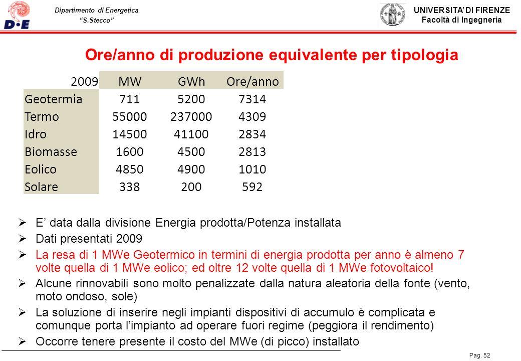 Ore/anno di produzione equivalente per tipologia