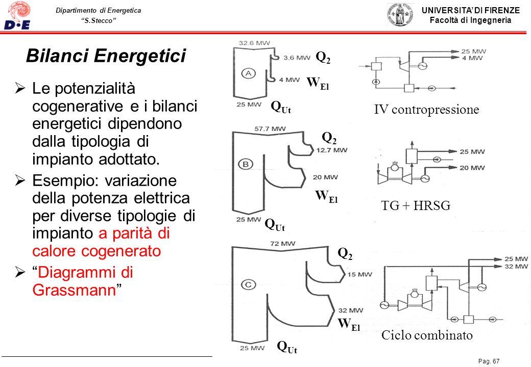 Bilanci Energetici Q2. WEl. Le potenzialità cogenerative e i bilanci energetici dipendono dalla tipologia di impianto adottato.