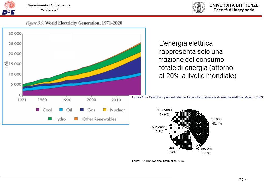 L'energia elettrica rappresenta solo una frazione del consumo totale di energia (attorno al 20% a livello mondiale)