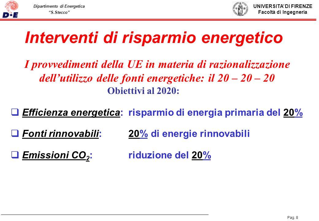 Interventi di risparmio energetico