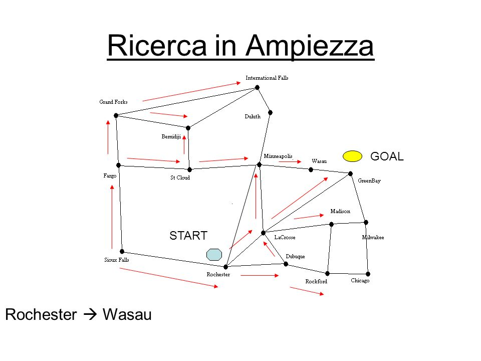 Ricerca in Ampiezza GOAL START Rochester  Wasau