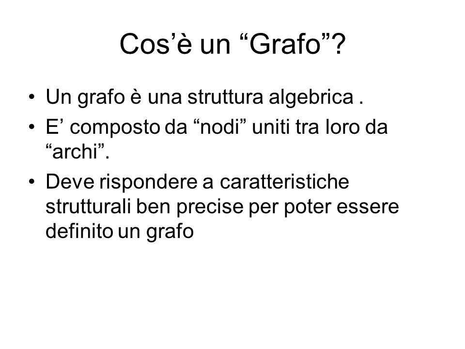 Cos'è un Grafo Un grafo è una struttura algebrica .