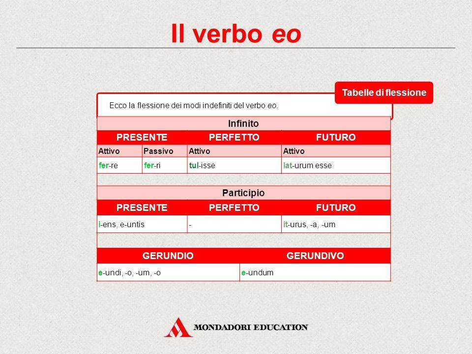 Il verbo eo Tabelle di flessione Infinito PRESENTE PERFETTO FUTURO
