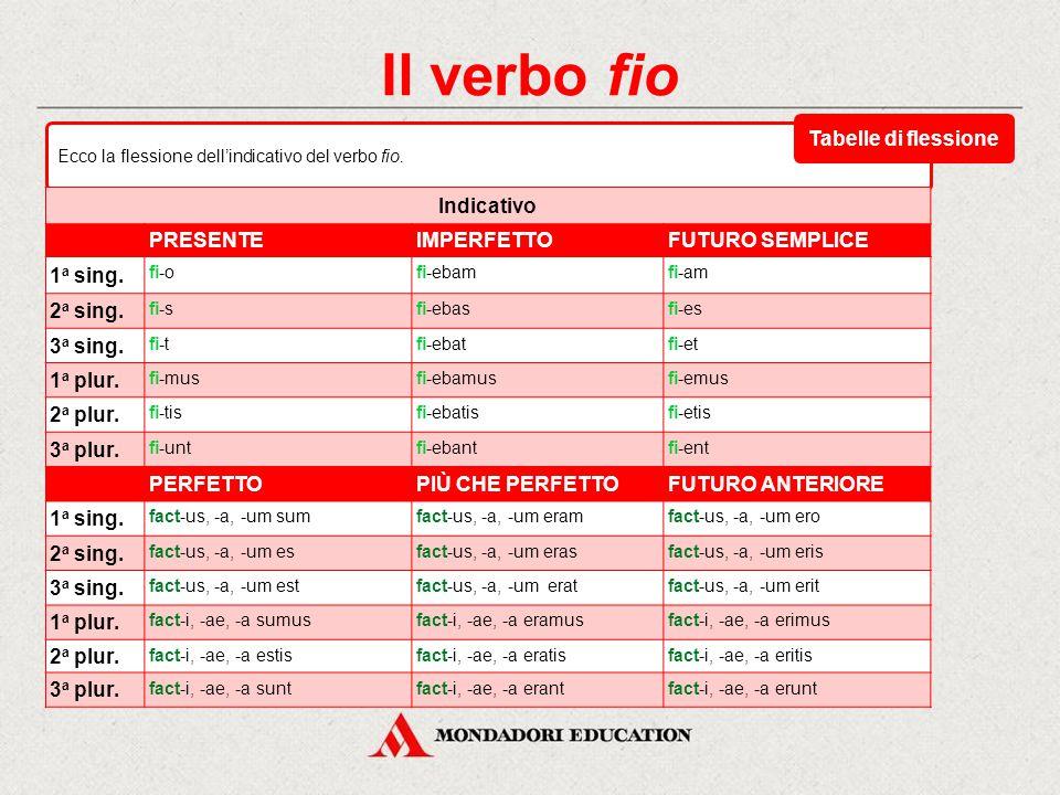 Il verbo fio Tabelle di flessione Indicativo PRESENTE IMPERFETTO