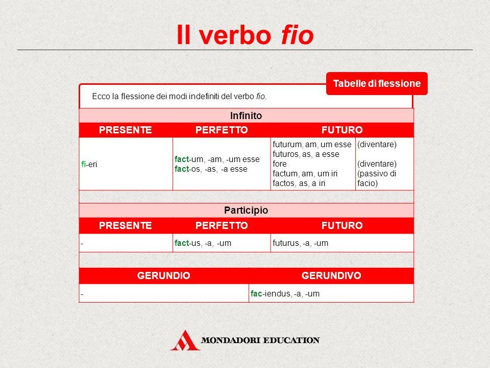 Il verbo fio Tabelle di flessione Infinito PRESENTE PERFETTO FUTURO