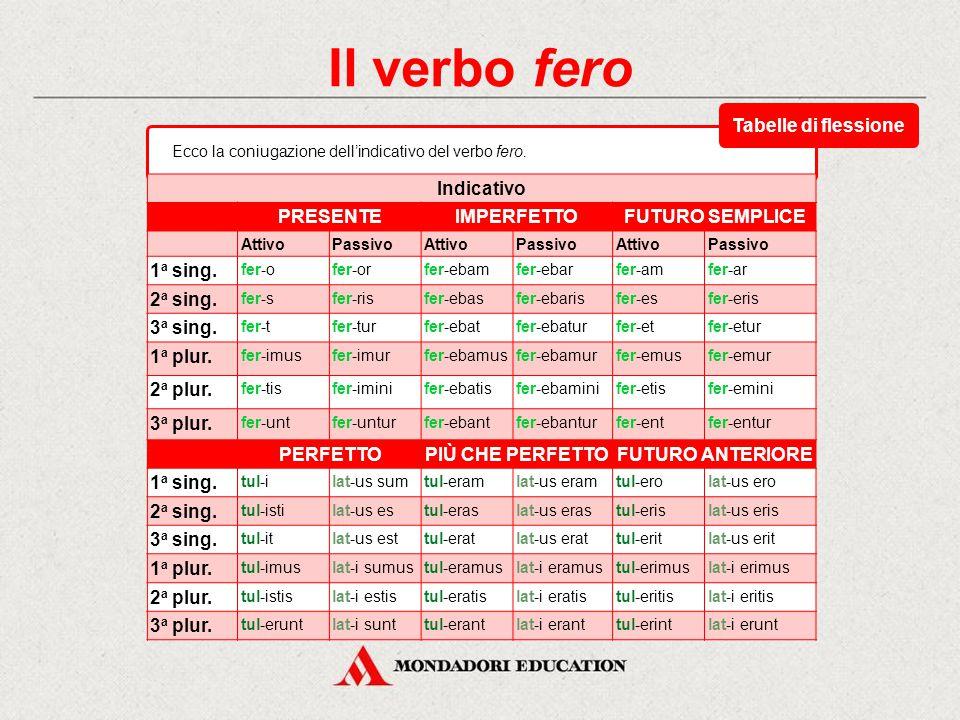 Il verbo fero Tabelle di flessione Indicativo PRESENTE IMPERFETTO