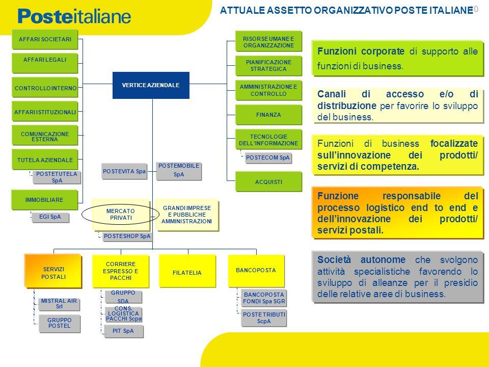 ATTUALE ASSETTO ORGANIZZATIVO POSTE ITALIANE