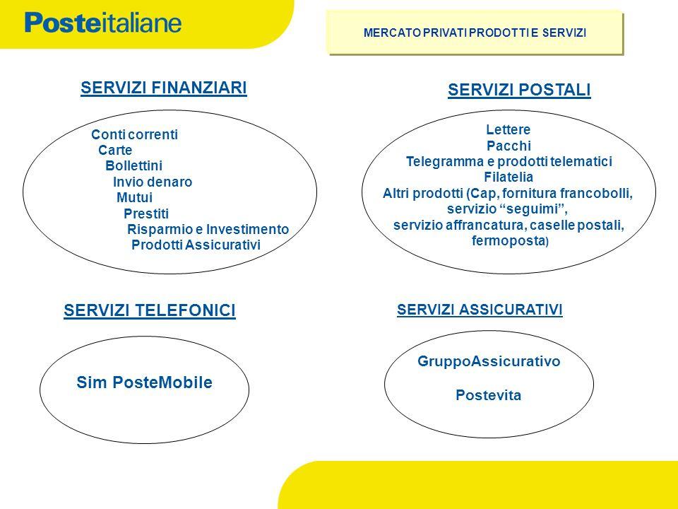 SERVIZI FINANZIARI SERVIZI POSTALI SERVIZI TELEFONICI Sim PosteMobile