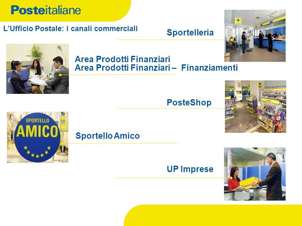 Area Prodotti Finanziari Area Prodotti Finanziari – Finanziamenti