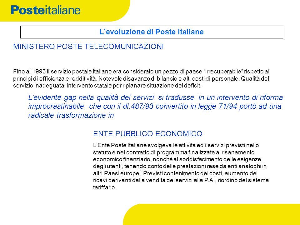 L'evoluzione di Poste Italiane