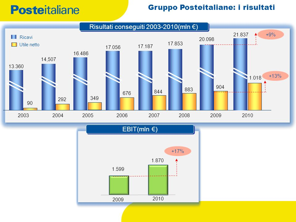 Gruppo Posteitaliane: i risultati