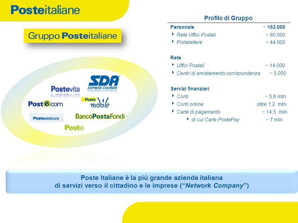 Profilo di Gruppo Personale ~ 153.000. Rete Uffici Postali ~ 60.000. Portalettere ~ 44.000. Rete.
