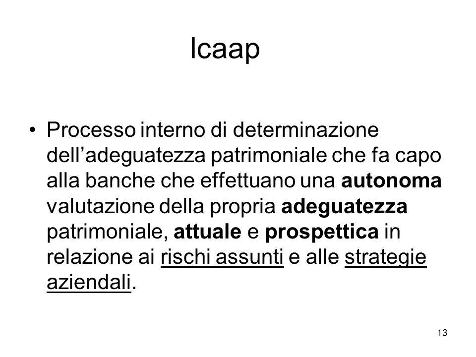 Icaap