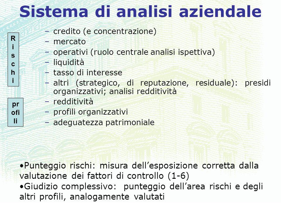 Sistema di analisi aziendale