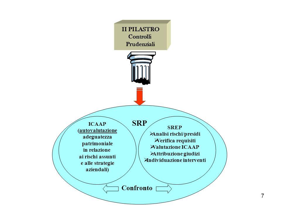 Analisi rischi/presidi Individuazione interventi