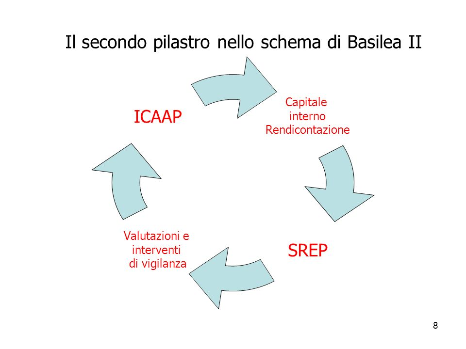 Il secondo pilastro nello schema di Basilea II