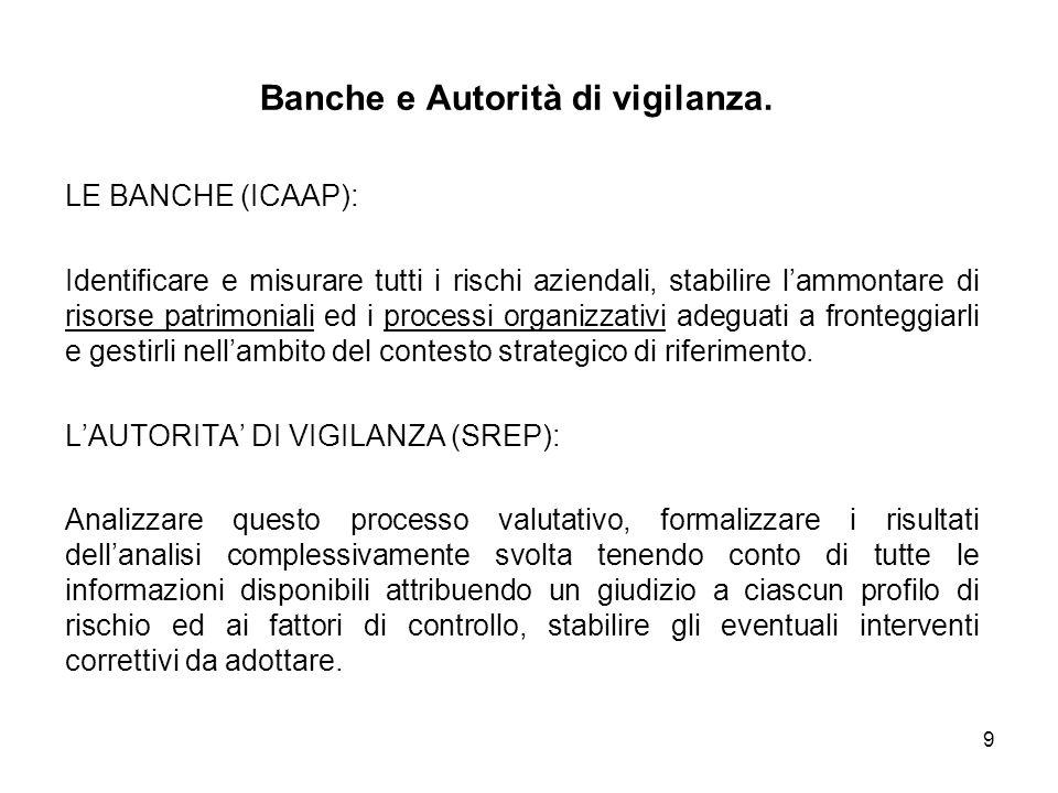 Banche e Autorità di vigilanza.