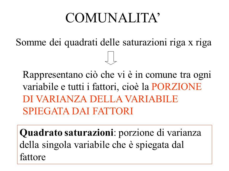 COMUNALITA' Somme dei quadrati delle saturazioni riga x riga.