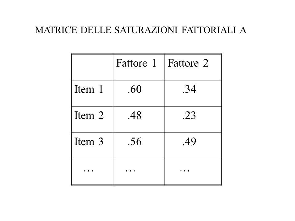 Fattore 1 Fattore 2 Item 1 .60 .34 Item 2 .48 .23 Item 3 .56 .49 …