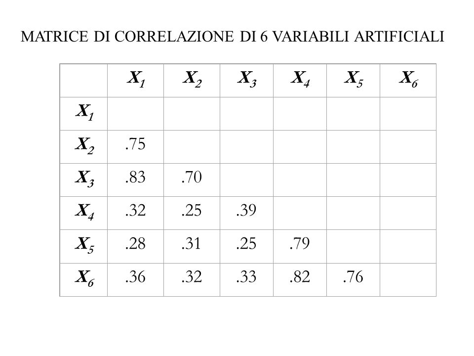MATRICE DI CORRELAZIONE DI 6 VARIABILI ARTIFICIALI
