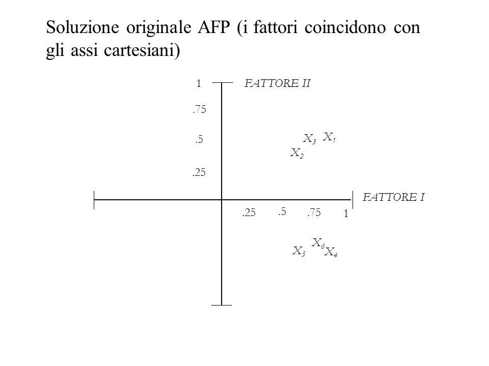 Soluzione originale AFP (i fattori coincidono con gli assi cartesiani)