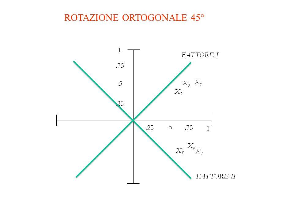 ROTAZIONE ORTOGONALE 45°