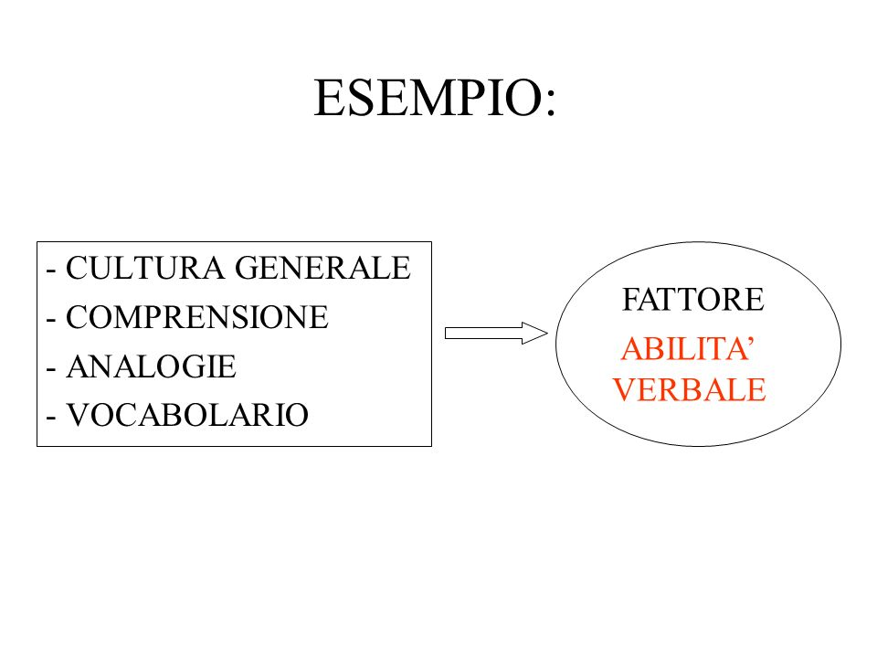 ESEMPIO: - CULTURA GENERALE - COMPRENSIONE FATTORE - ANALOGIE