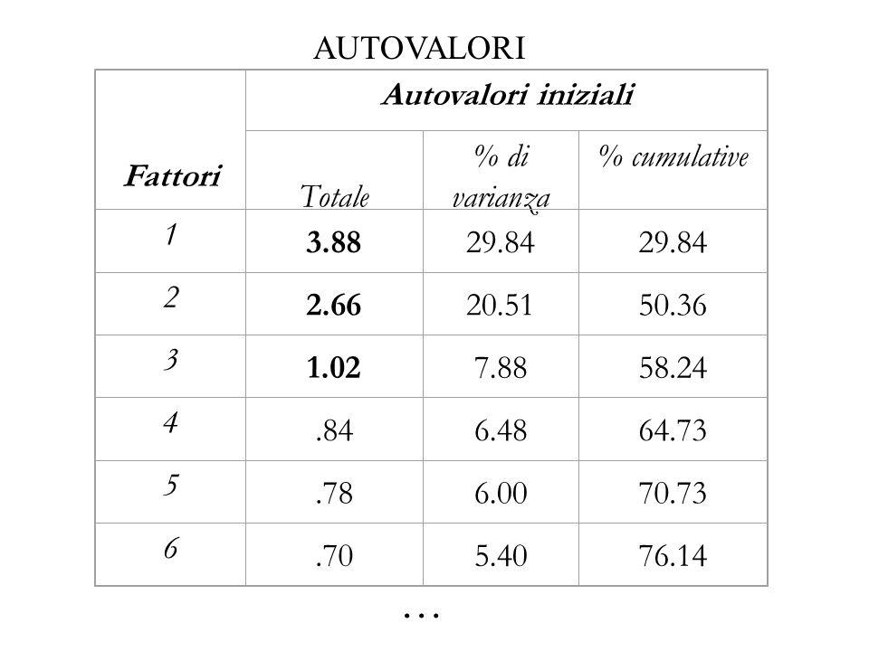 … AUTOVALORI Fattori Autovalori iniziali Totale % di varianza