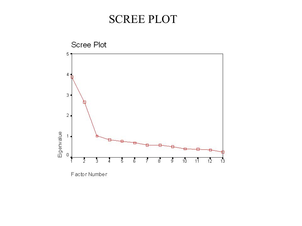 SCREE PLOT